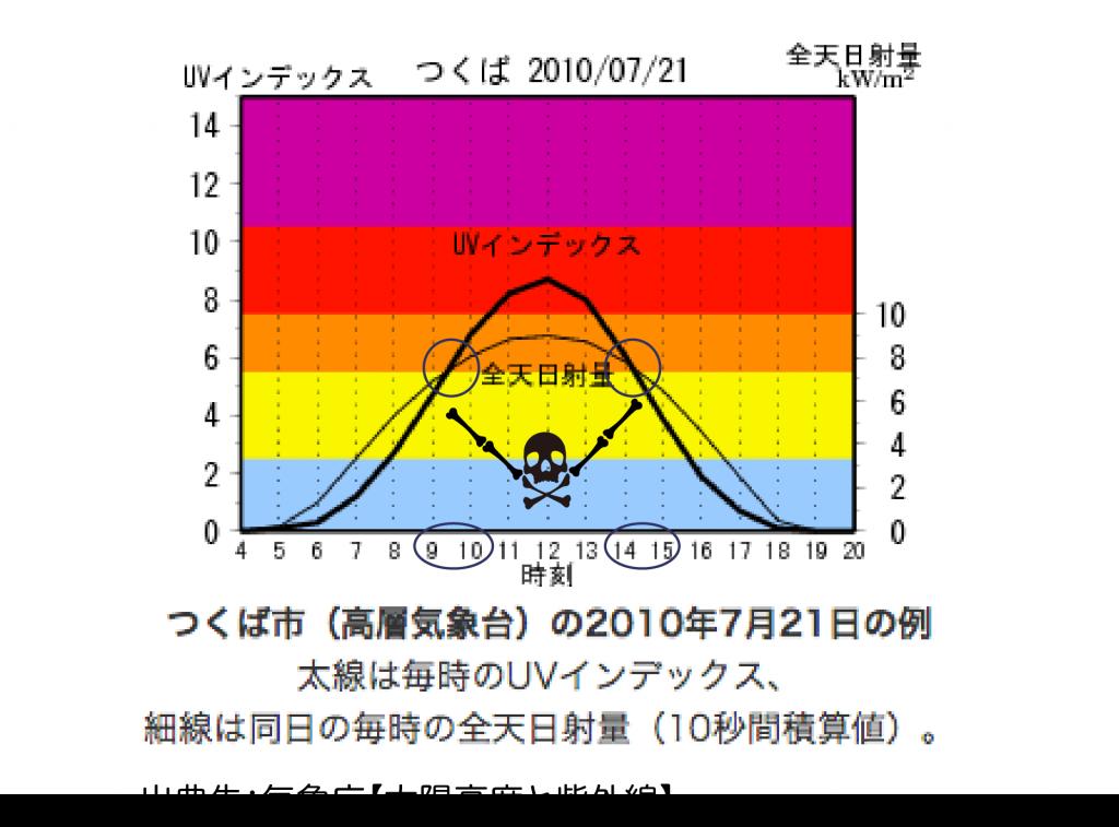 太陽高度  紫外線